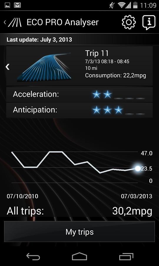 X4 Eco Pro Analyser