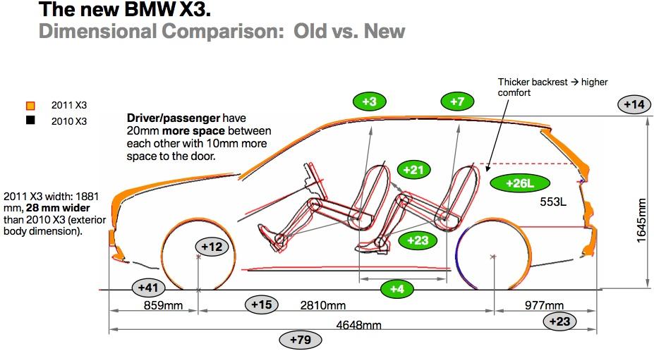 2011 bmw x3 size comparisons