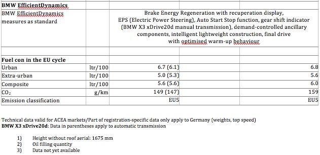 2011 BMW X3 F25  OFFICIAL Info Tech Specs Wallpapers Videos