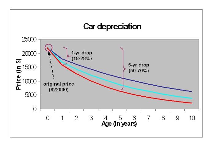 New Car Vs Old Car Calculator