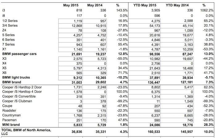 BMW USA reports May 2015 sales